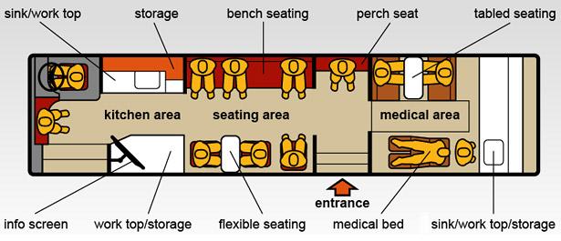 SOS Bus layout